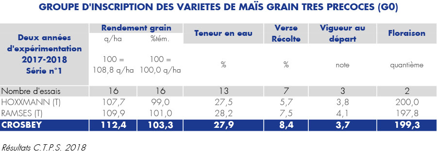 resultat officiel mais grain crosbey